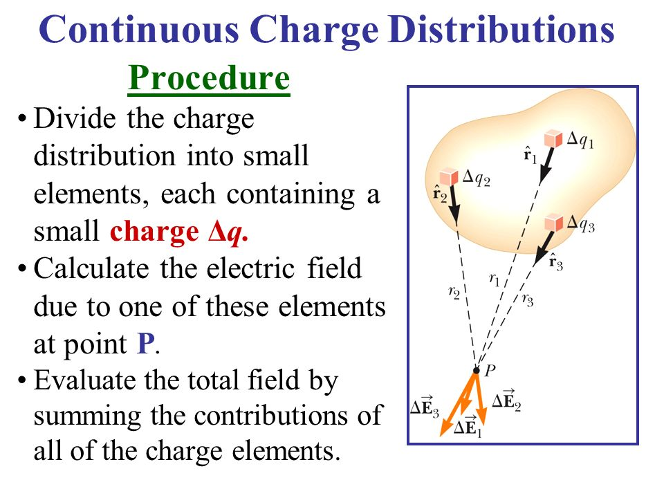 Continuous Charge Distributions