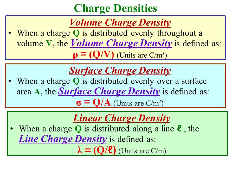 Charge Densities Volume Charge Density ρ ≡ (Q/V) (Units are C/m3)