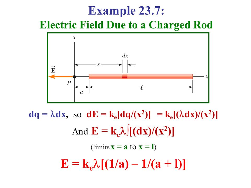 Electric Field Due to a Charged Rod