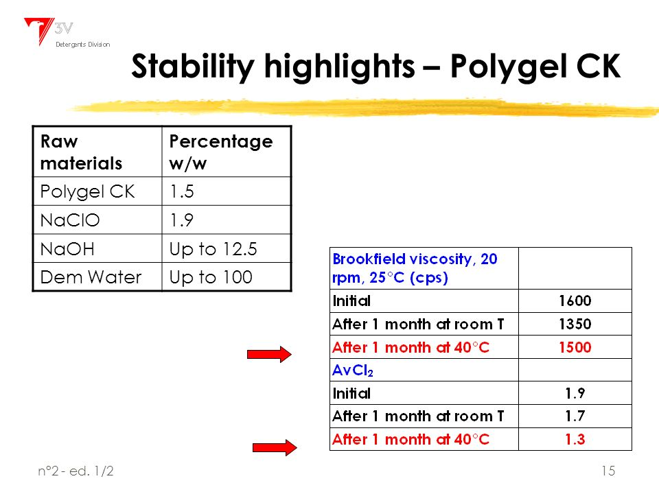 Polygels and Tempoxy-LO in NaClO based formulations - ppt video