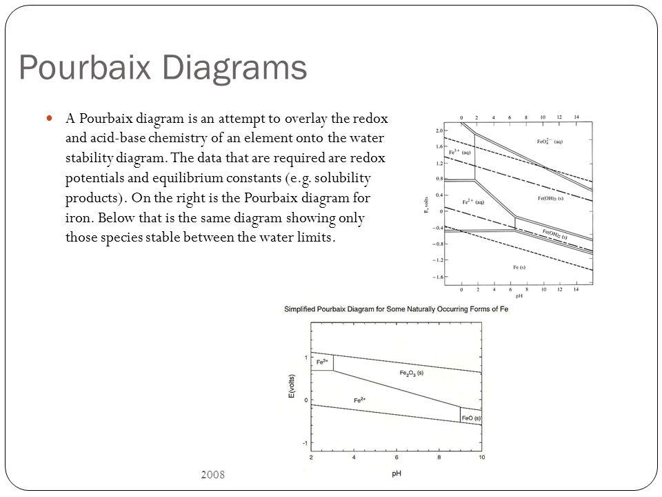 Electrochemistry mae ppt video online download pourbaix diagrams ccuart Images