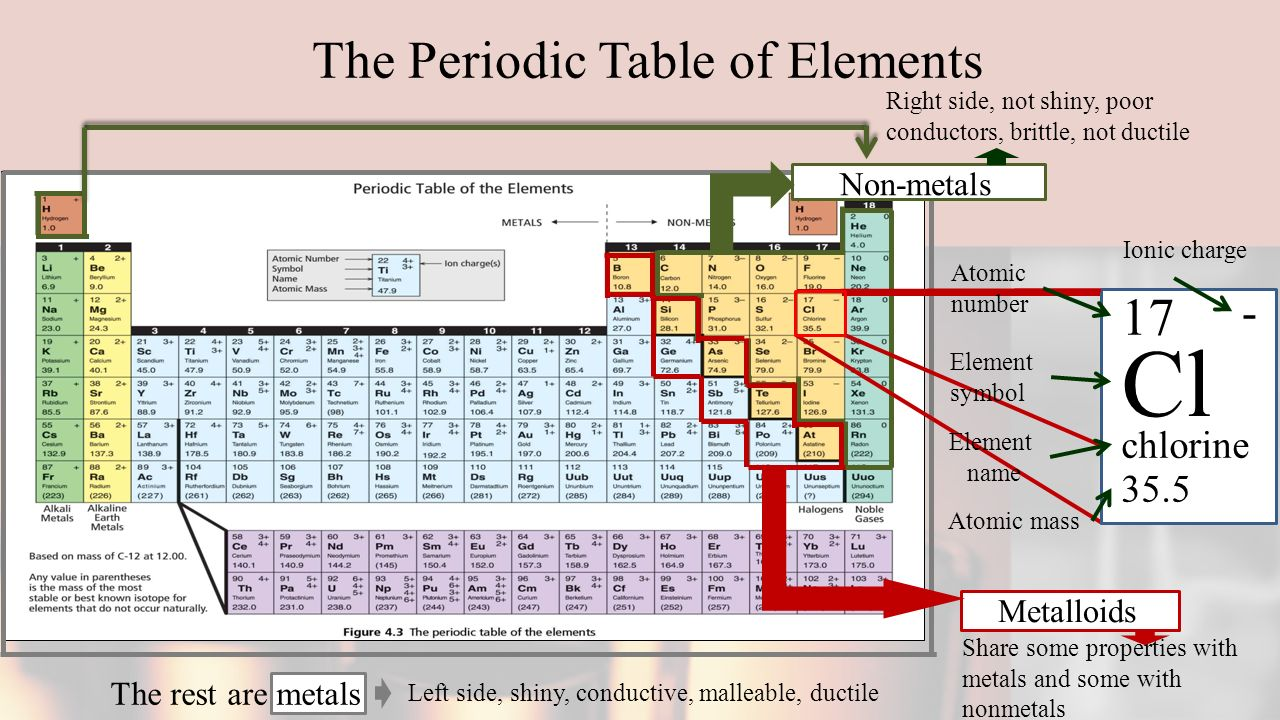 Atomic theory powerpoint ppt download the periodic table of elements urtaz Image collections