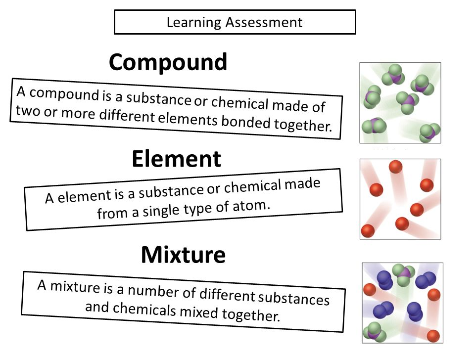 Particle Diagram Of Single Element Single Compound Mixture Of