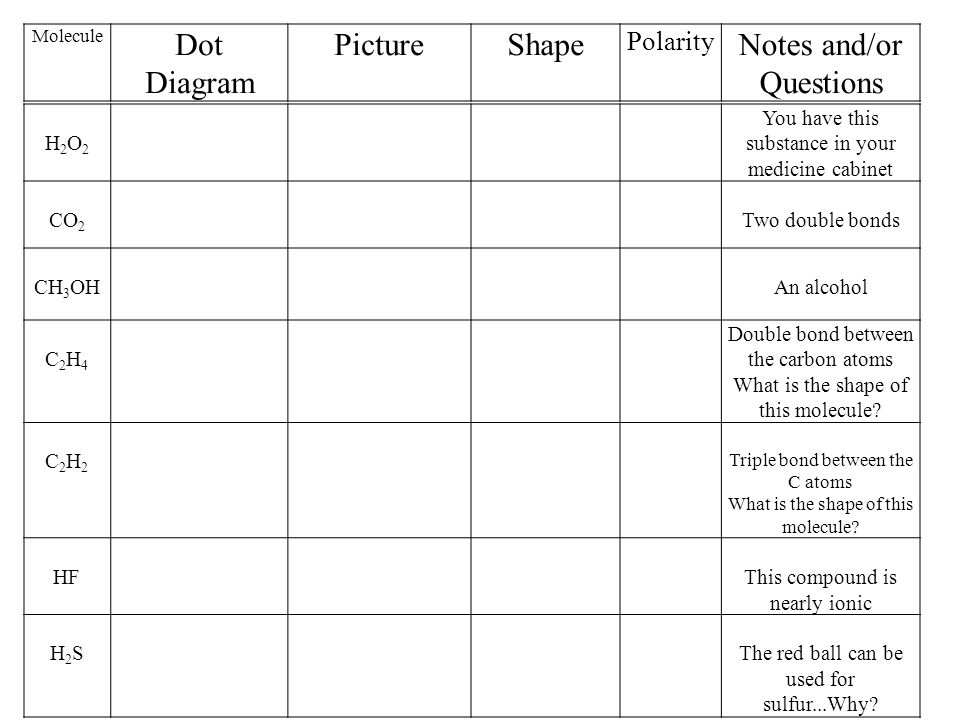 The Shapes Of Molecules Ppt Video Online Download