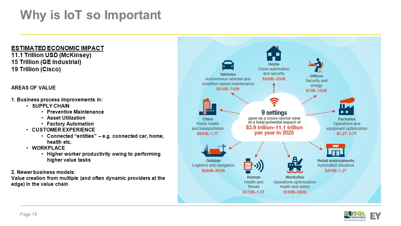 Internet Of Things Ppt Video Online Download