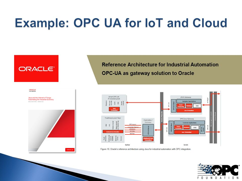 Acceleration Through Standardization IIoT, I4 0 and OPC UA