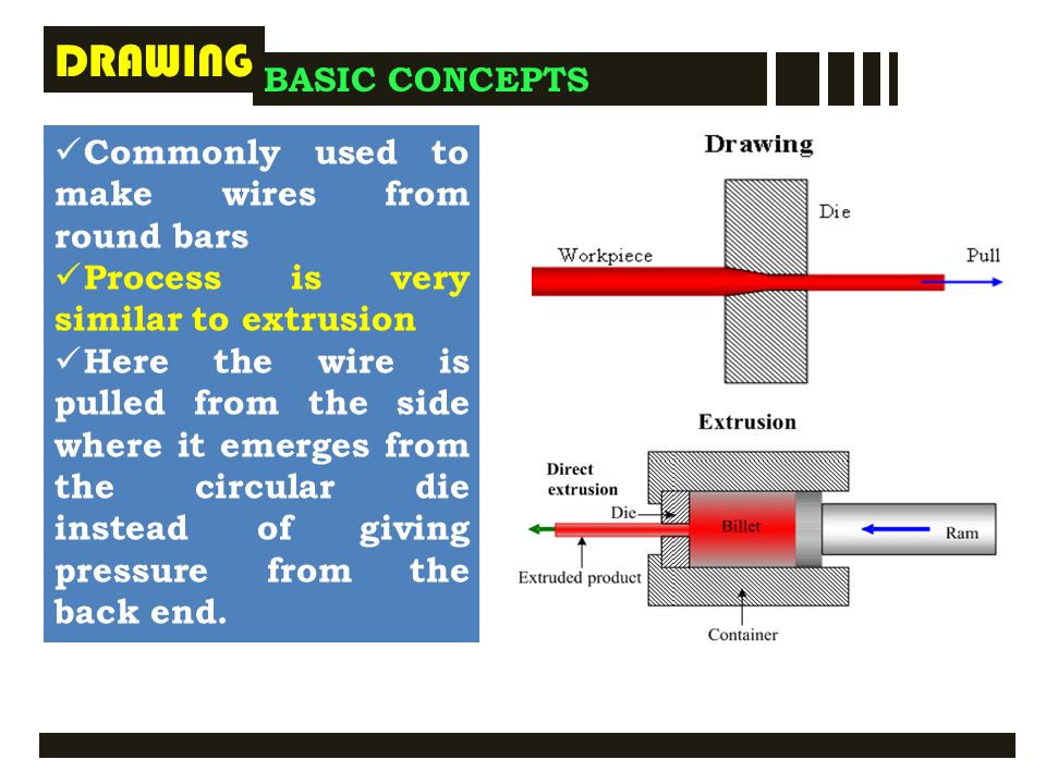 EXTRUSION BASIC CONCEPTS - ppt video online download
