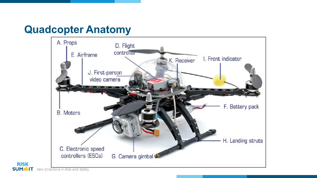 The Alphabet Soup of Drones - ppt video online download