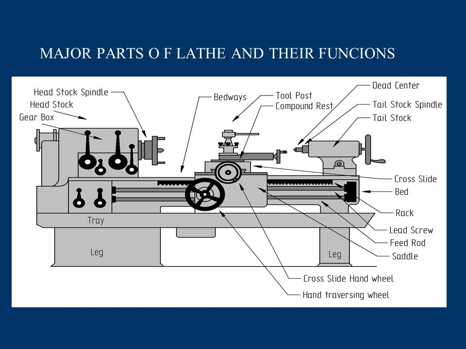 Rod Of A Lathe Diagram Information Of Wiring Diagram