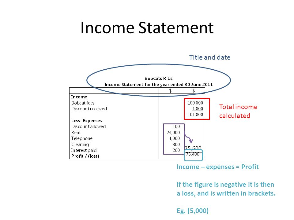 year to date profit and loss statement