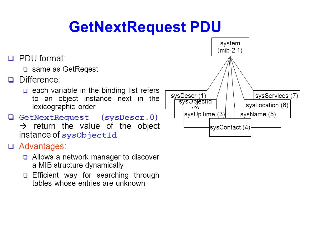 GetNextRequest PDU PDU format: Difference: