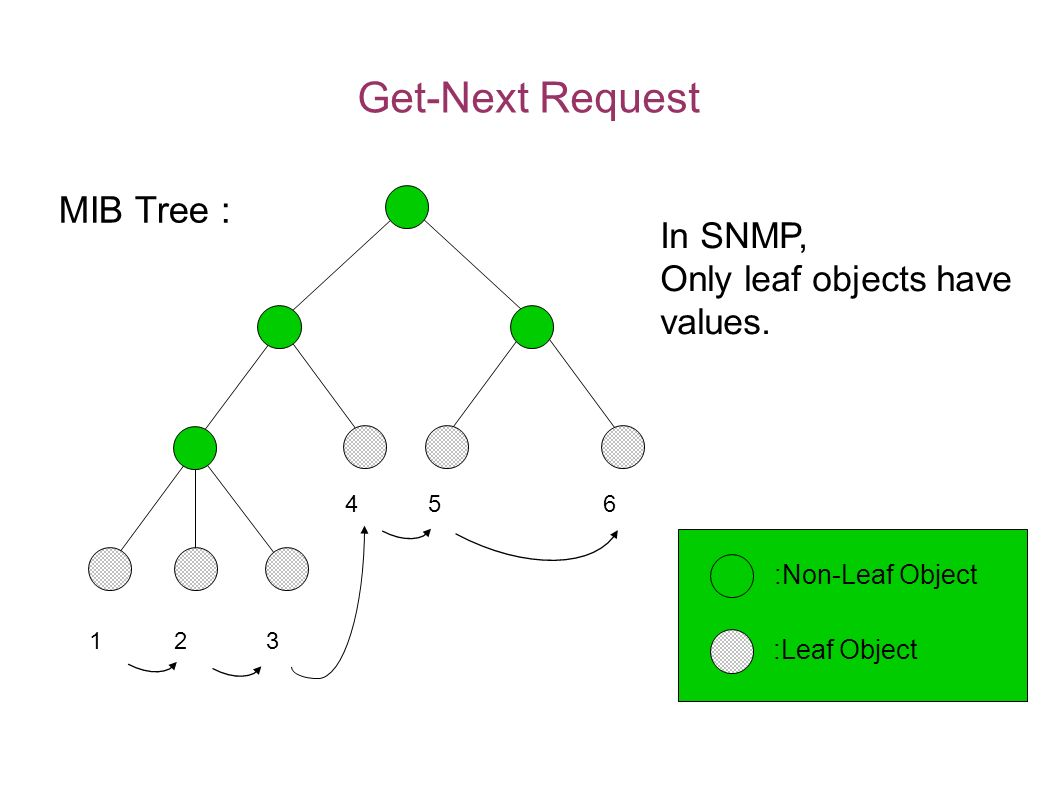 Get-Next Request MIB Tree : * In SNMP, Only leaf objects have values.