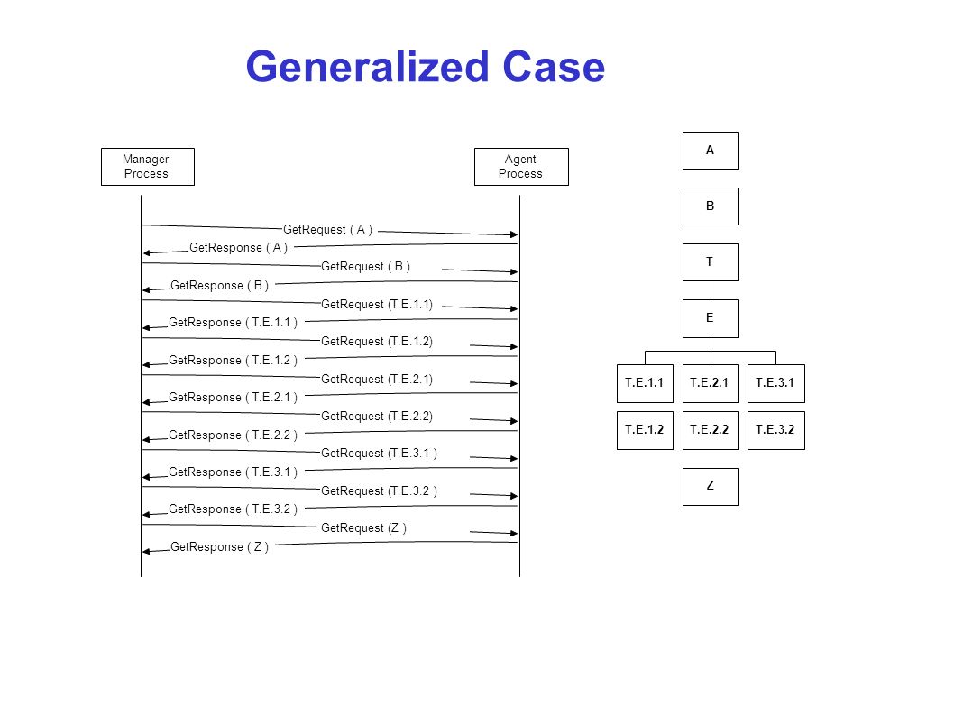 Generalized Case A Manager Agent Process Process B GetRequest ( A )