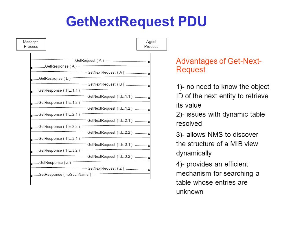 GetNextRequest PDU Advantages of Get-Next-Request