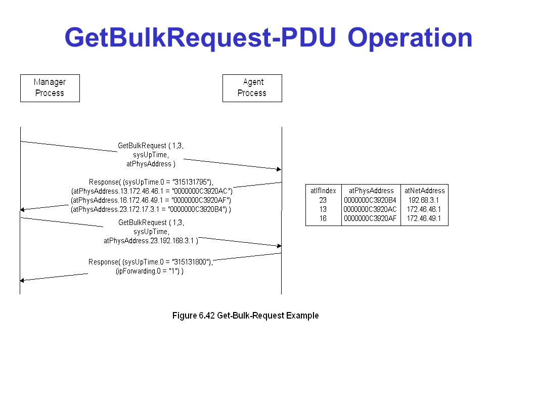 GetBulkRequest-PDU Operation