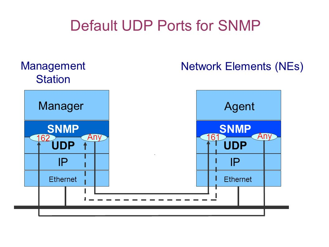 Default UDP Ports for SNMP