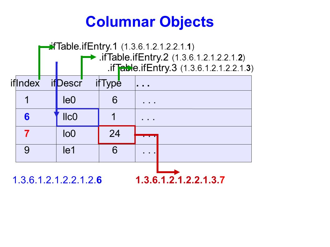 Columnar Objects .ifTable.ifEntry.1 ( ) .ifTable.ifEntry.2 ( )