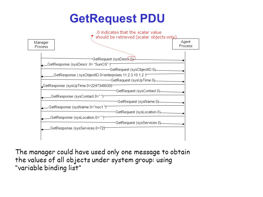GetRequest PDU .0 indicates that the scalar value. should be retrieved (scalar objects only) Manager.