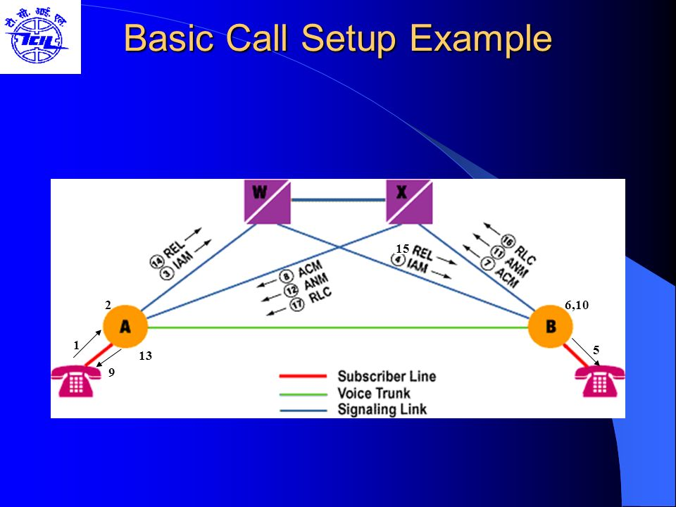 Signaling System #7  - ppt video online download