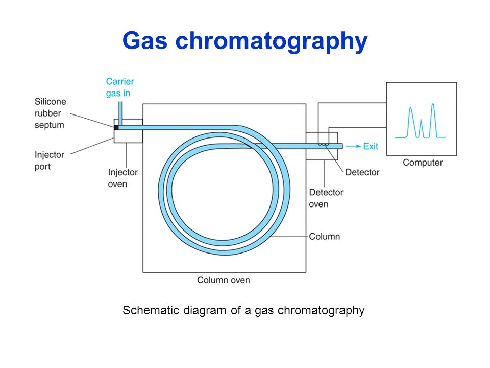 Experiments in Analytical Chemistry - ppt video online download