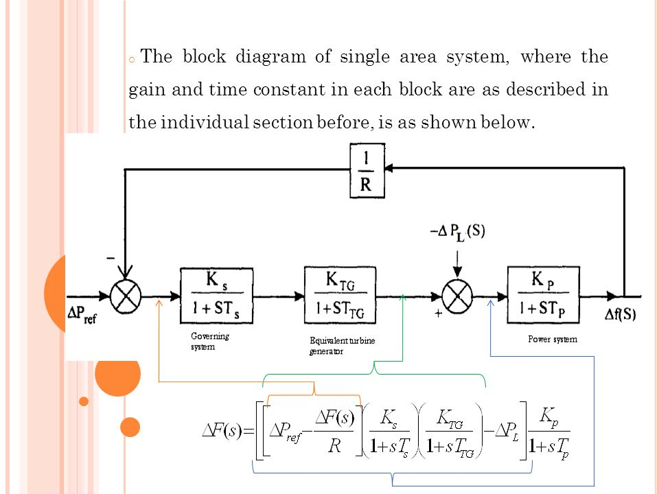 The block diagram of single area system, where the gain and time constant in each block are as described in the individual section before, is as shown below.