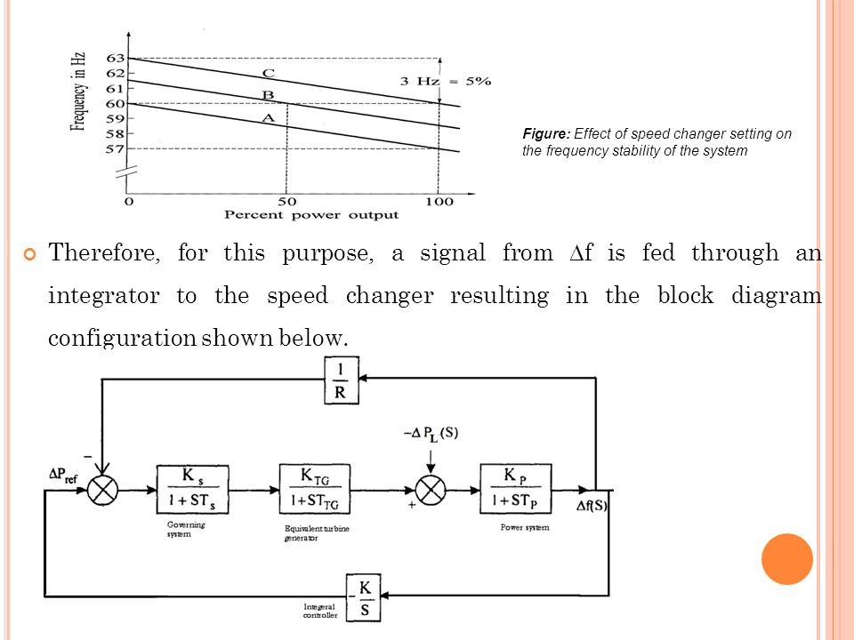 Figure: Effect of speed changer setting on the frequency stability of the system