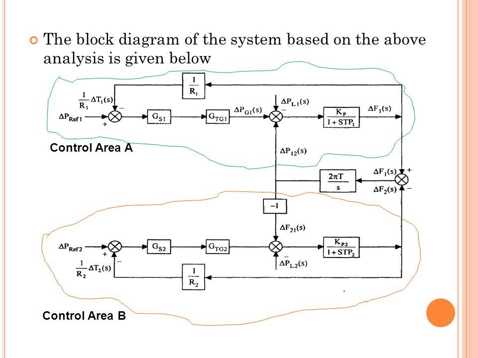 The block diagram of the system based on the above analysis is given below