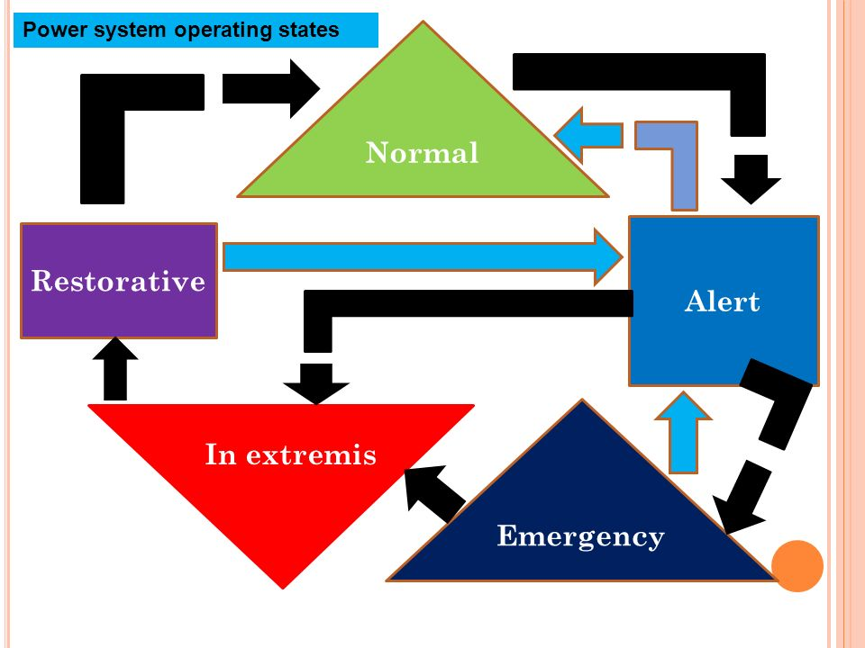 Alert Restorative Emergency In extremis