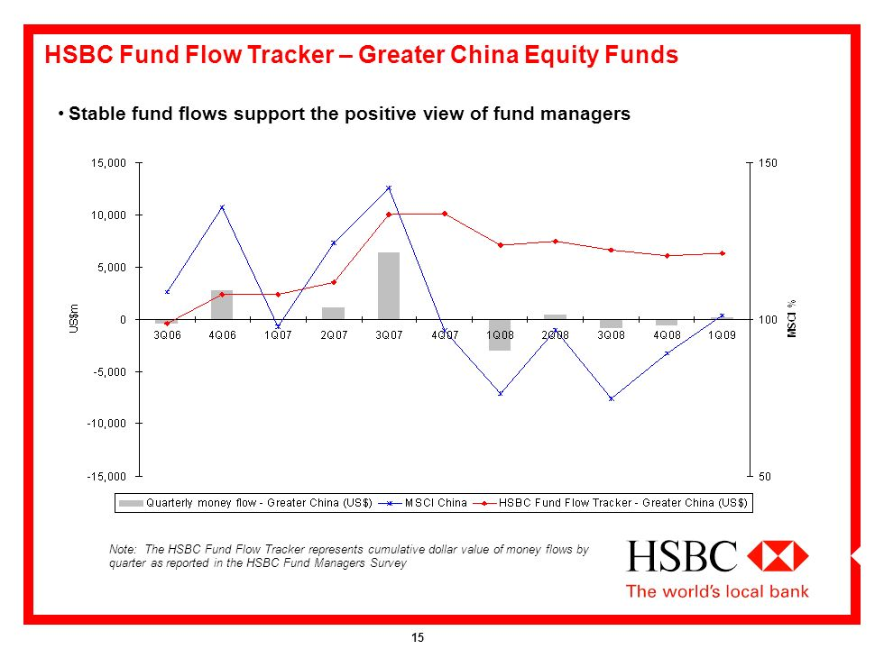HSBC Fund Managers Survey: Tracking Global Money Flows 23 June ppt
