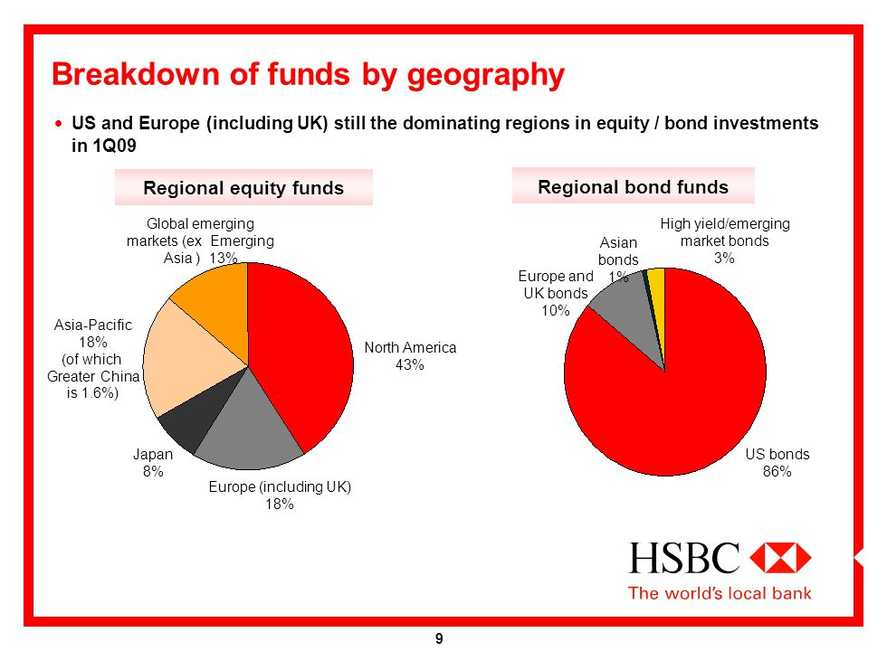 HSBC Fund Managers Survey: Tracking Global Money Flows 23
