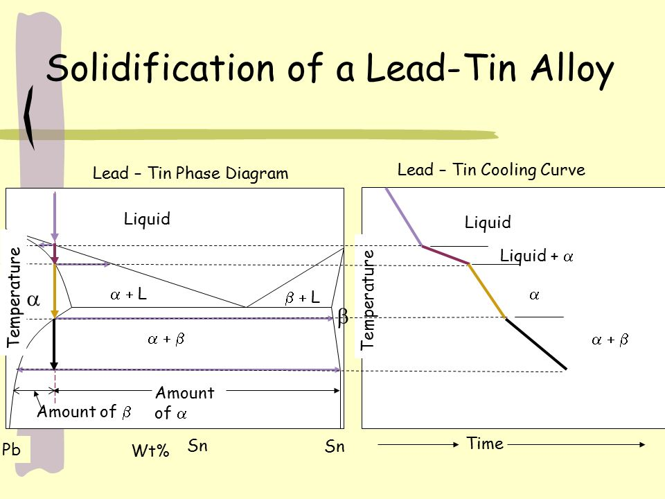 Lead Tin Cooling Curve Diagram Wire Data Schema