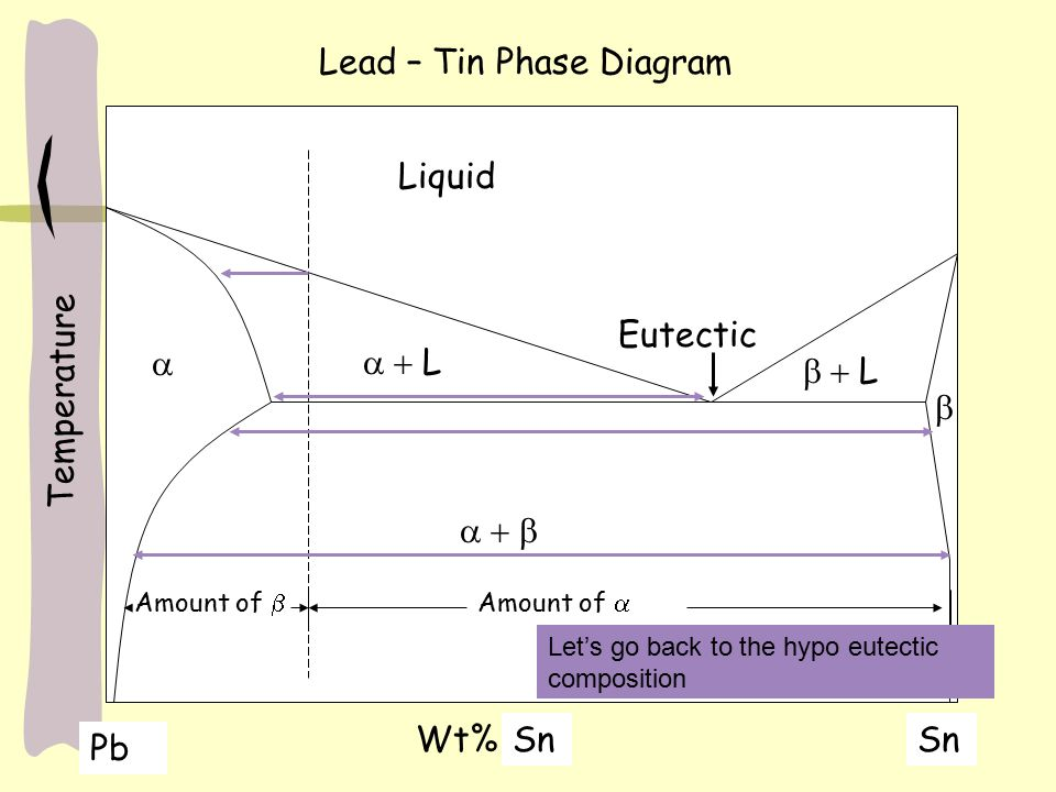 Dispersion strengthening and eutectic phase diagrams ppt video lead tin phase diagram ccuart