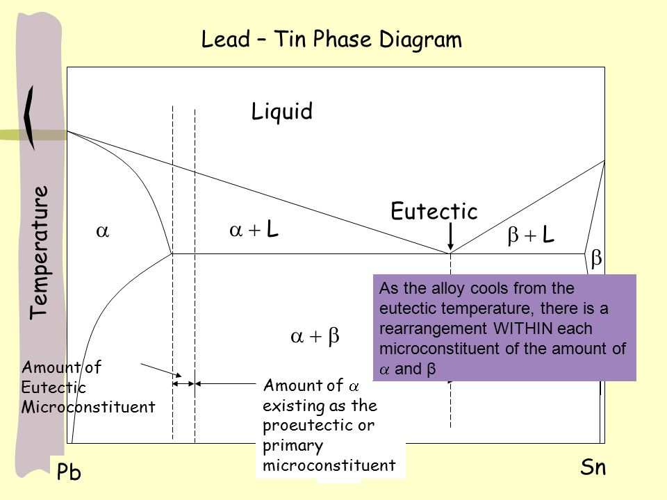 Dispersion strengthening and eutectic phase diagrams ppt video lead tin phase diagram ccuart Gallery