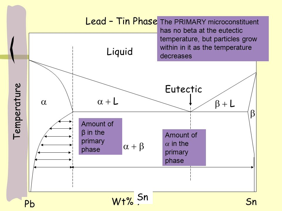 Dispersion Strengthening And Eutectic Phase Diagrams Ppt Video