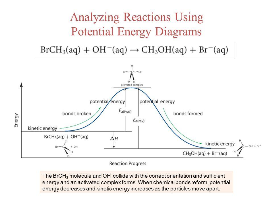 Potential Energy Diagram For Molecules Colliding Online Schematic