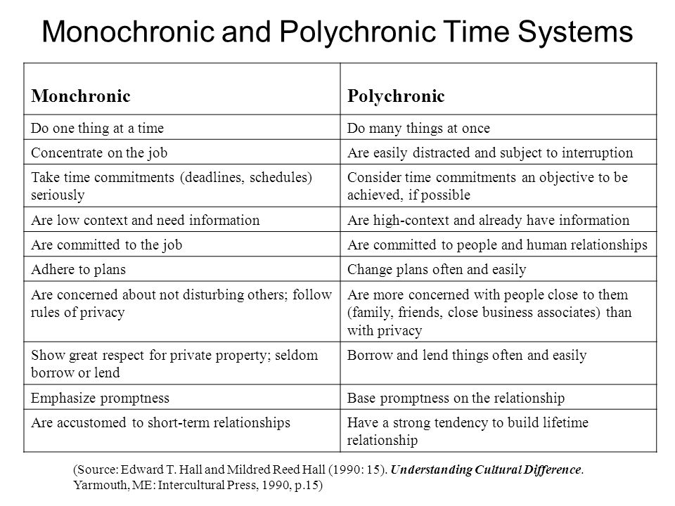 Chronemics Monochronic And Polychronic Time So, if you have a hangout meeting with your freelancer and they are a. chronemics monochronic and polychronic time