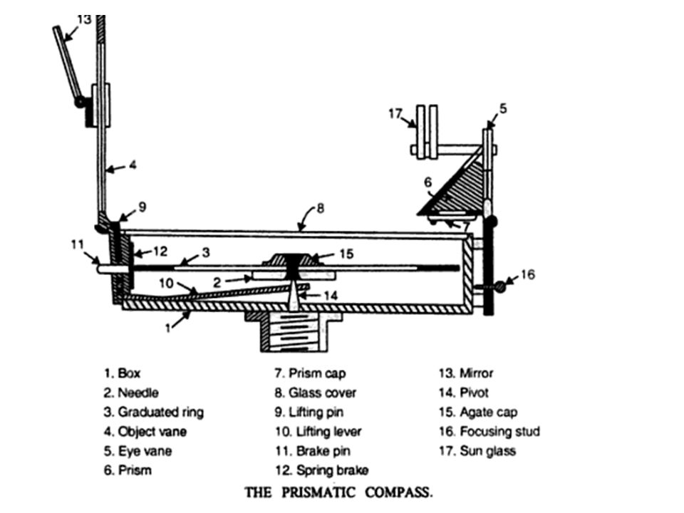 In Compass Survey Chain Or Tape Is Used For Linear Measurements And