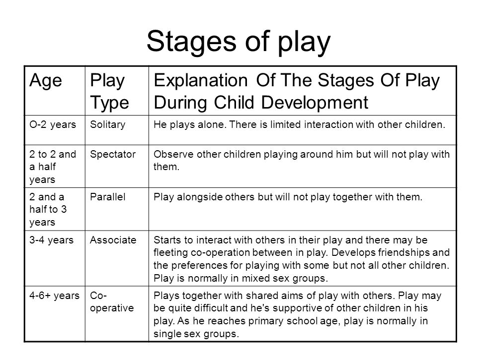 development stages of the pre school age Children seem to grow up in a blink of an eye whether you are about to have your first child or just unsure about what to expect as your little one grows up, learning about the ages and stages of development can help parents to better understand what a child is going through.