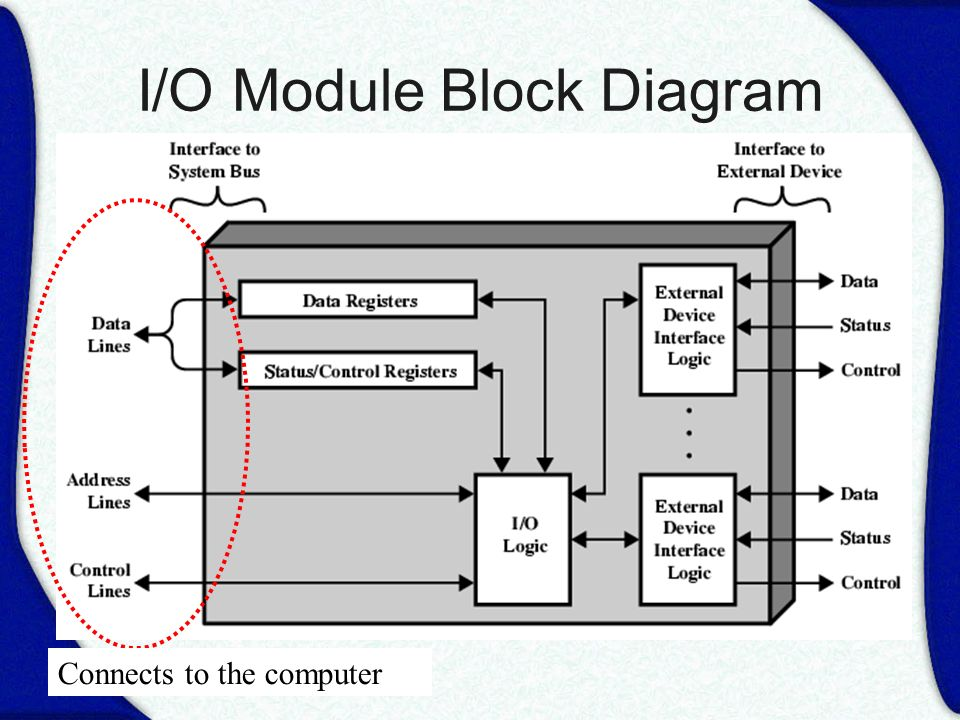 Computer architecture ppt download io module block diagram ccuart Choice Image