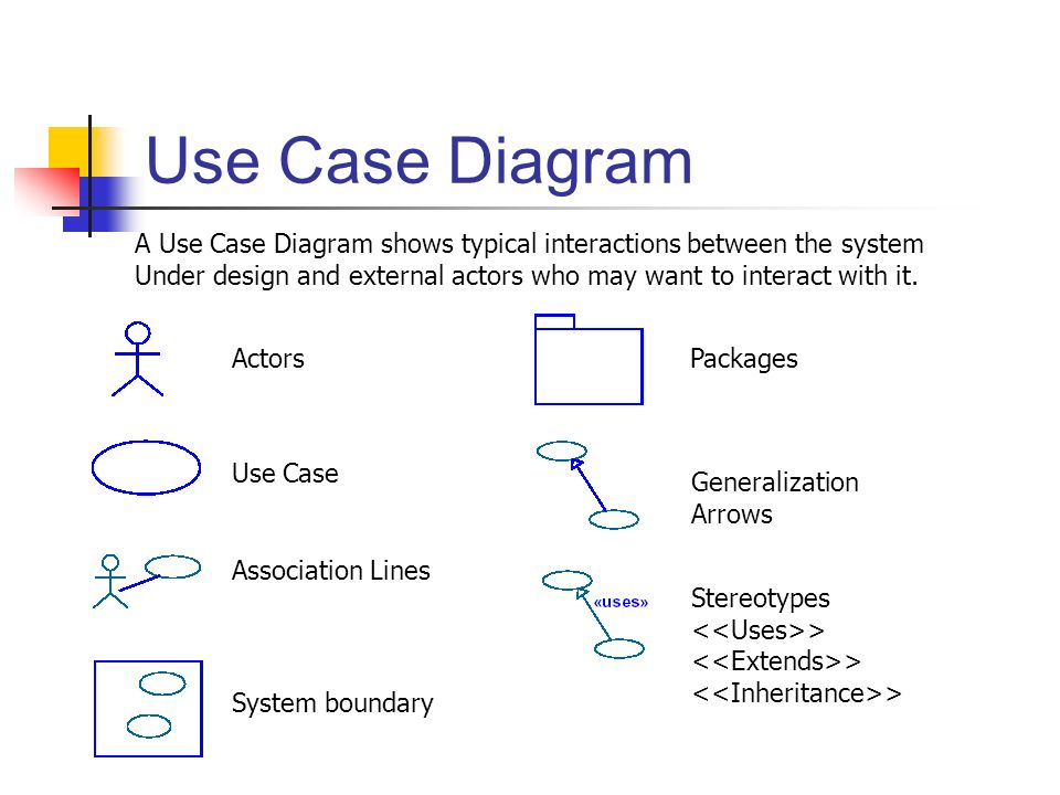 Rhapsody 2003 3 12 ppt download 5 use case diagram ccuart Choice Image