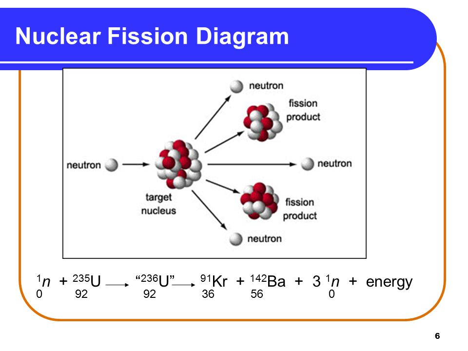 humans discover nuclear fission essay Many civilizations in ancient history went through a golden age when you use the word classical or golden it is normally used towards a civilization that is gaining artistic and intellectual works that have enduring value.