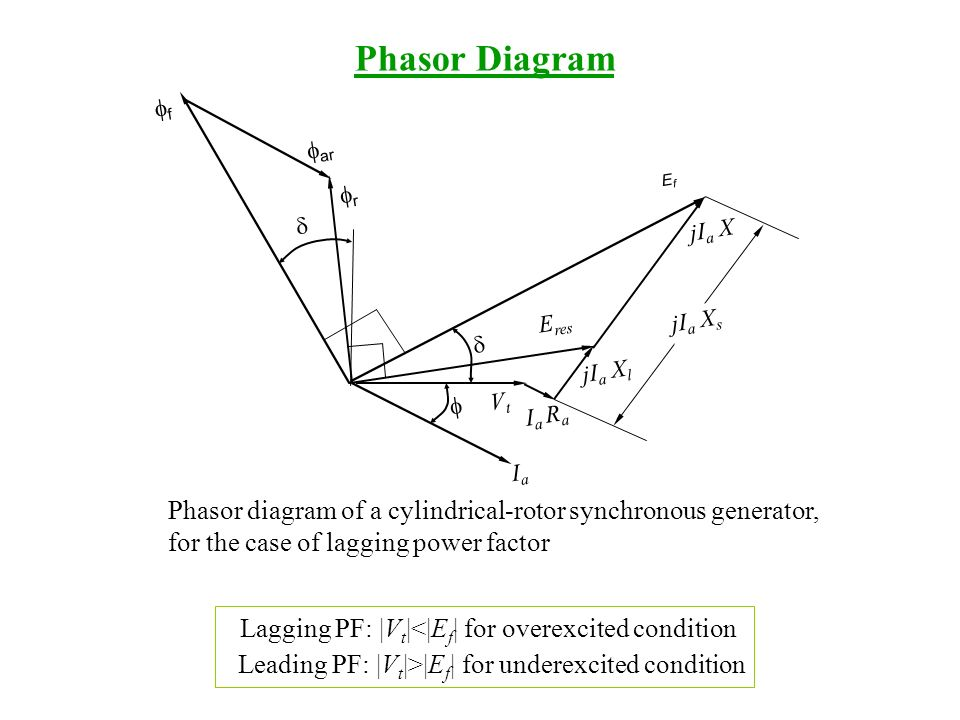 Synchronous machines ppt download 15 phasor diagram ccuart Gallery