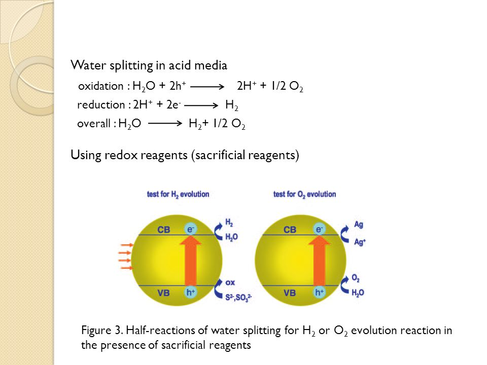 Water splitting on semiconductor catalysts - ppt video