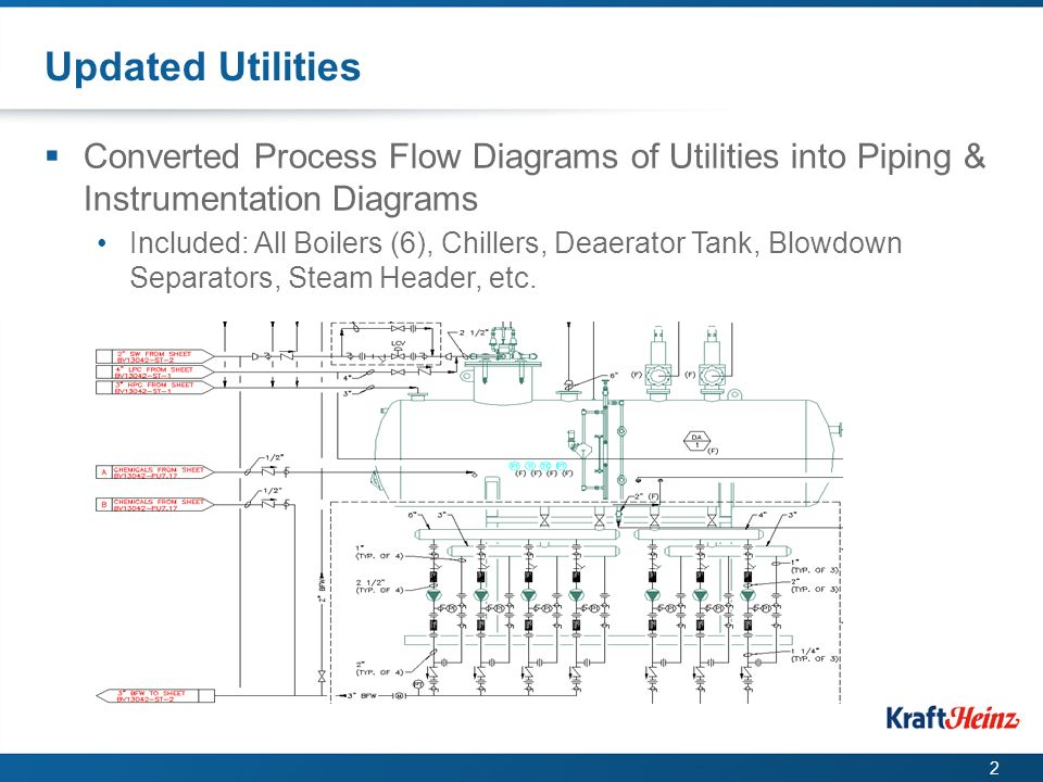 kraft summer intern 2015 jacob herbstritt ppt video online download rh slideplayer com  process flow diagrams and piping and instrumentation diagrams