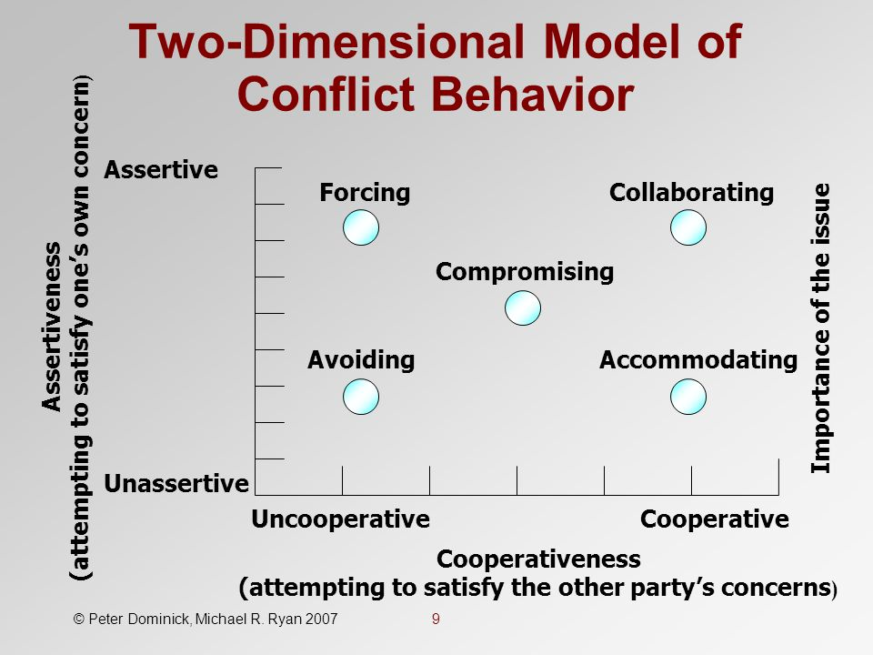 Two Dimensional Model Of Conflict Behavior