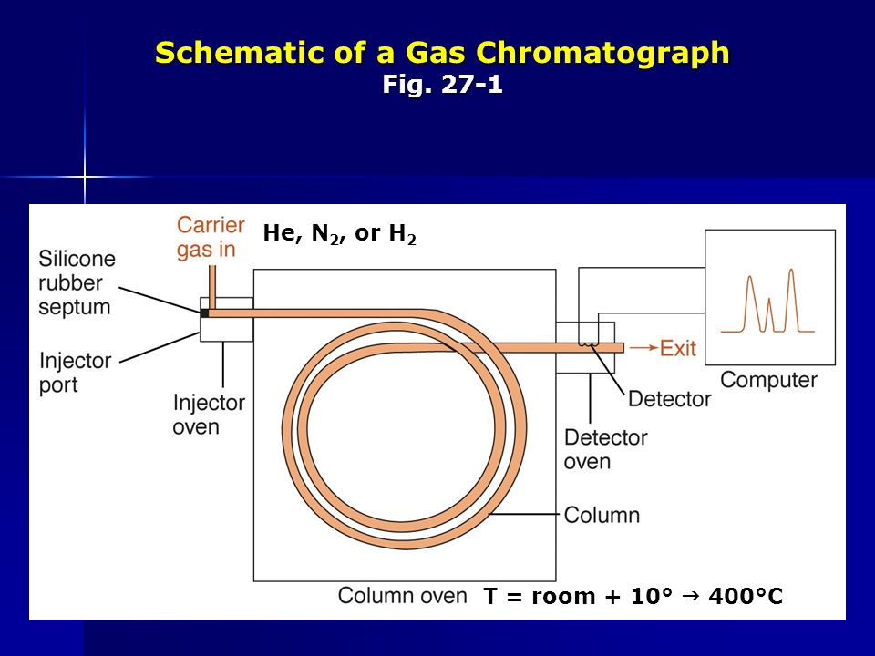 Gas Chromatography Chap 27 Types: Gas-solid chromatography ... on