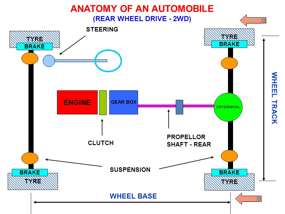 AUTOMOBILE ENGINEERING - ppt video online download