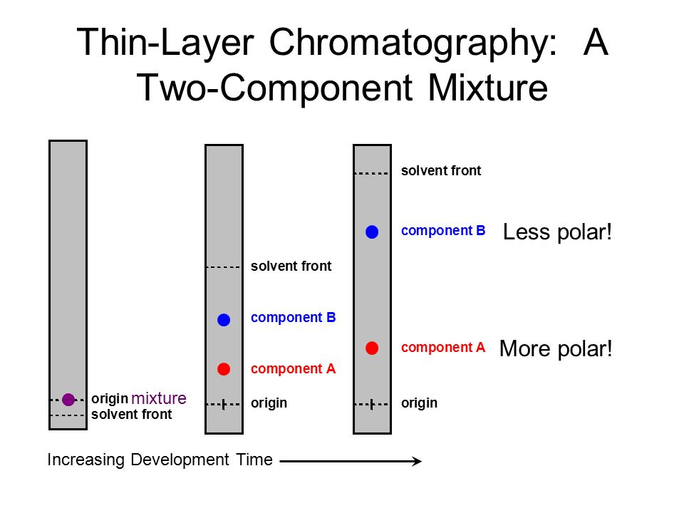 thin layer chromatographic analysis of drug components