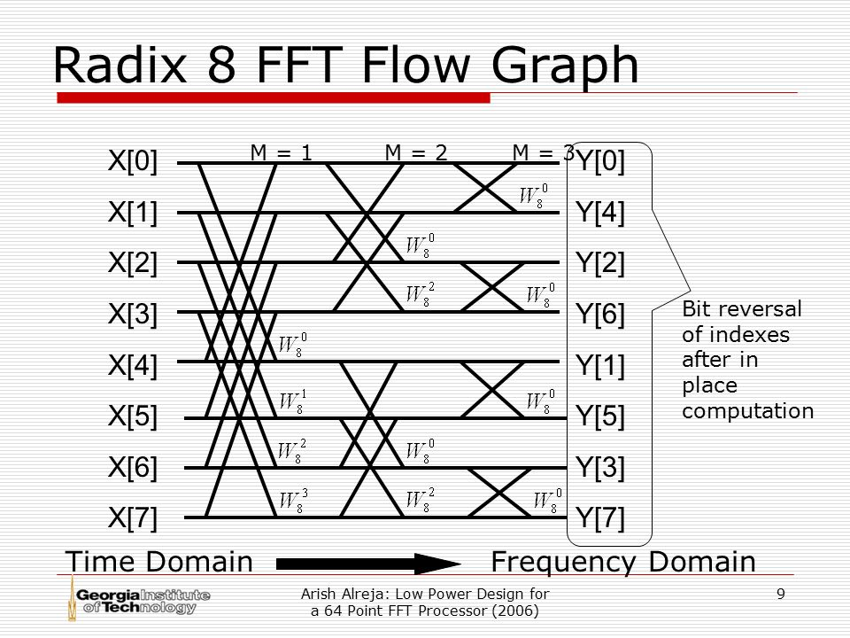 low power design for a 64 point fft processor