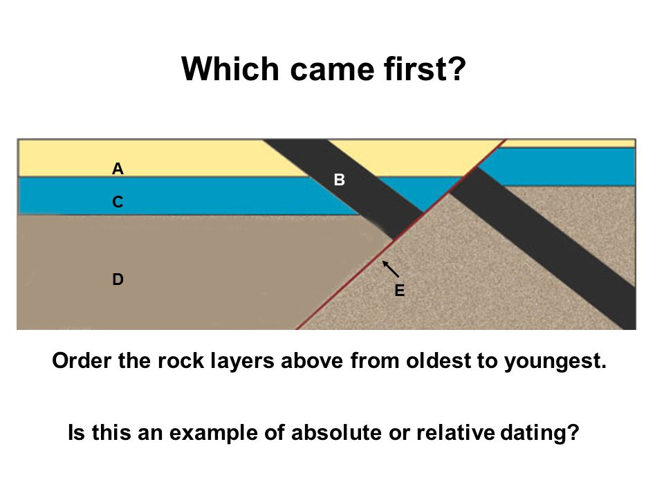 Relative dating methods geology